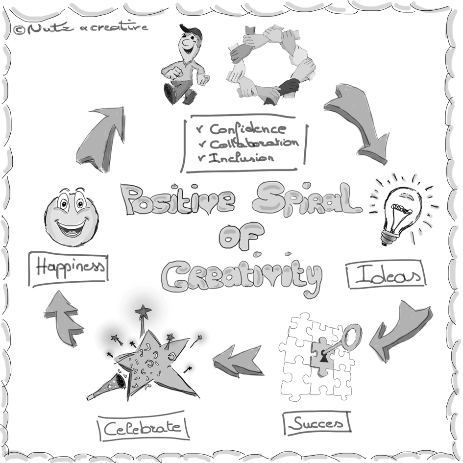 Positive Spiral of Creativity