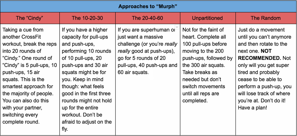 Approaches+to+Murph.png