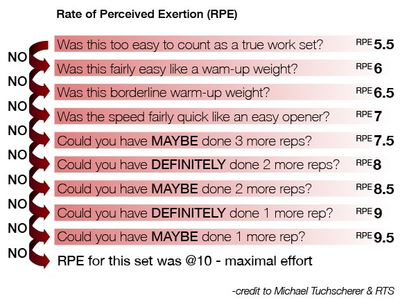 Weightlifting RPE Scale