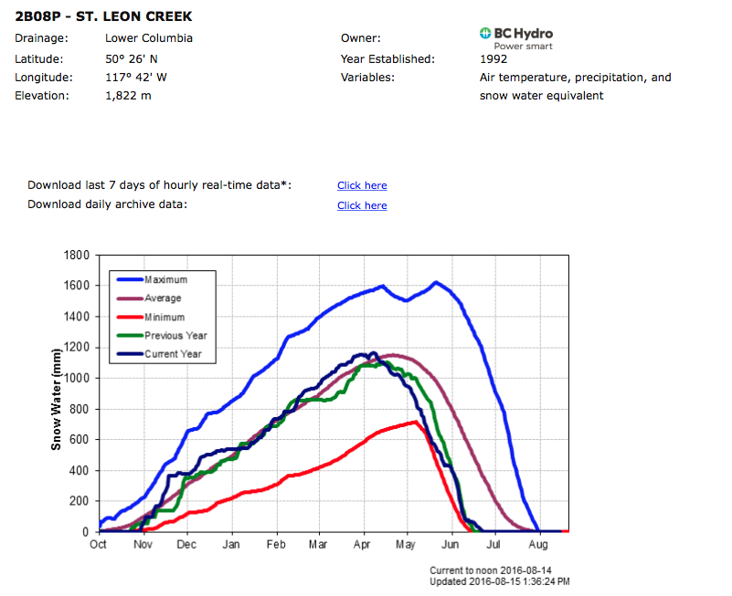 Snow pillow data shows the drastic drop starting mid April.