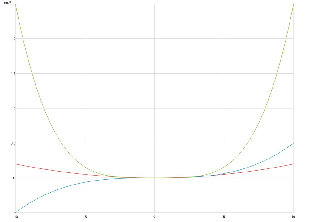 plot-multiple-equations.jpg