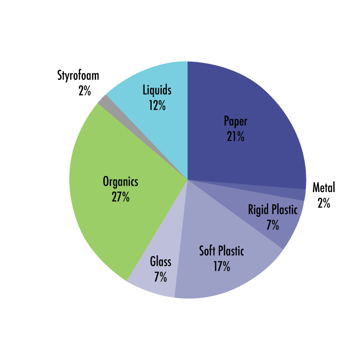 RR-composition-pie-chart-spring-2016.png