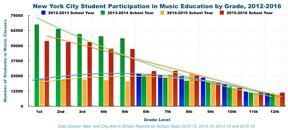 Participation in the arts, 2012-2016