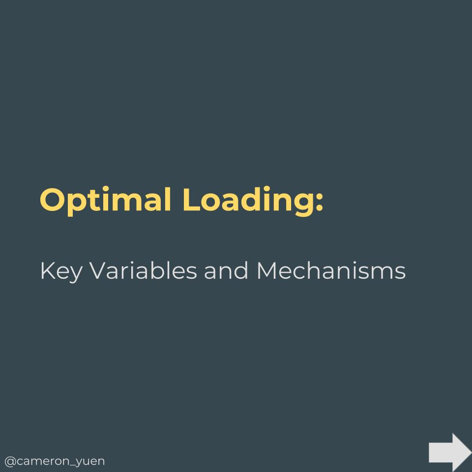 Optimal Loading.jpg