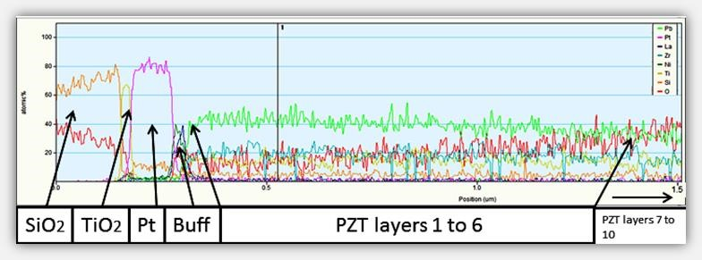 "PZT gradient analysis with EDX by Silex [S. Nik et al ""TEM microstructural characterization of metOx/Pt/TiO2 electrode template and its effect on gradient free dense sol - gel (100) PZT films"", published at Piezo-MEMS 2016, Grenoble France, May 24-25 2016]"