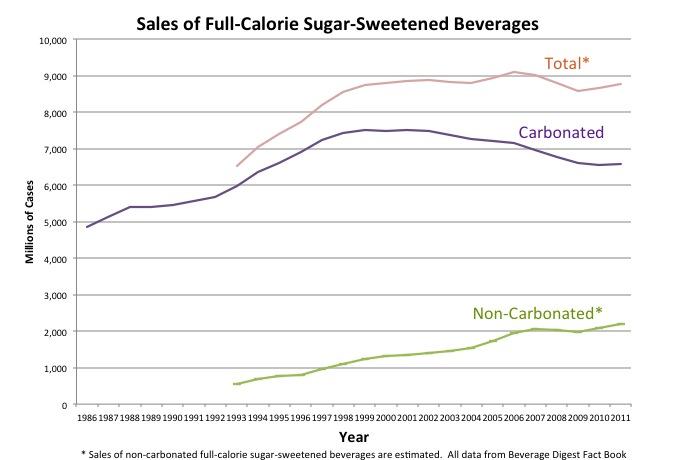 Sales of Sugar-Sweeted Beverages.jpg