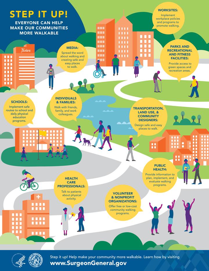 walkable communities infographic