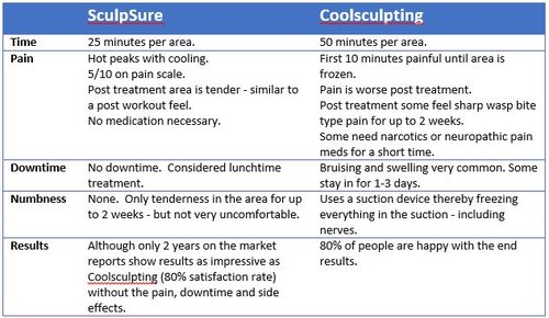 sculpsure versus coolsculpt.jpg
