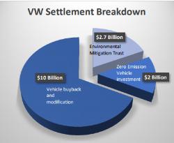 vw settlement breakdown.PNG