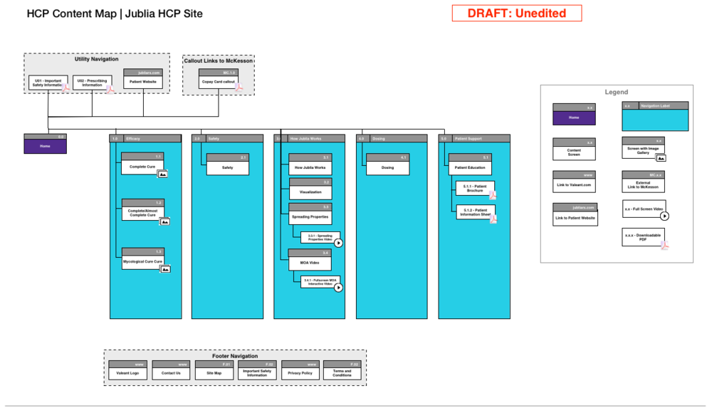 HCP Content Map.png