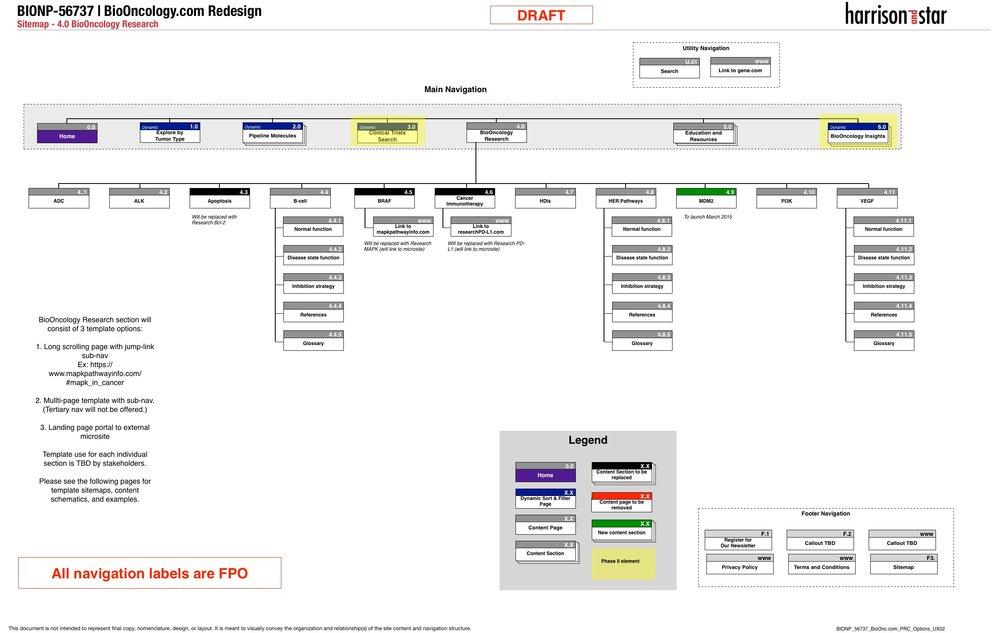 Sitemap - 4.0 BioOncology Research .jpg