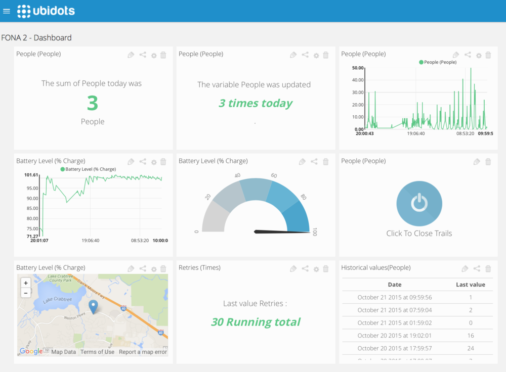 Ubidots.com  Dashboard for the Cellular Data Logger
