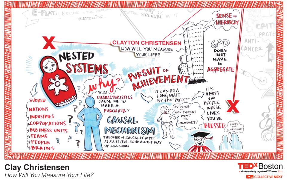 TEDxBoston 2012 Graphic Facilitation
