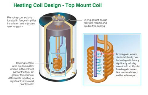 Indirect water heaters best plumbing heating air inc indirect water heaters with best plumbing heating air 84547 3626 ccuart Gallery