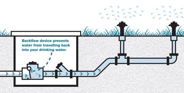 backflow testing best plumbing heating air inc. Black Bedroom Furniture Sets. Home Design Ideas
