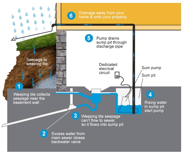 Ordinaire Excess Water Accumulates In The Sump Basin And Is Then Pumped Somewhere  Less Harmful, Such As Dry Well Or Storm Drain.