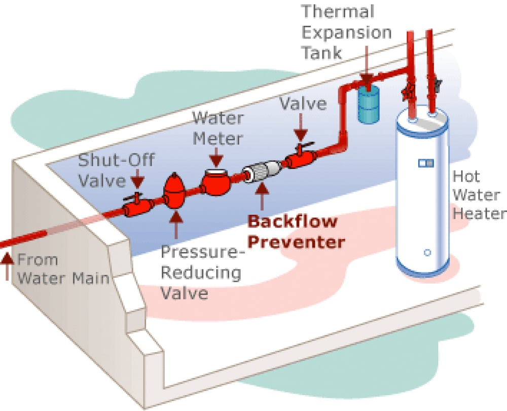 backflow prevention best plumbing heating air inc. Black Bedroom Furniture Sets. Home Design Ideas
