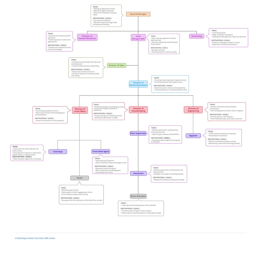 Org Chart updated image.jpg