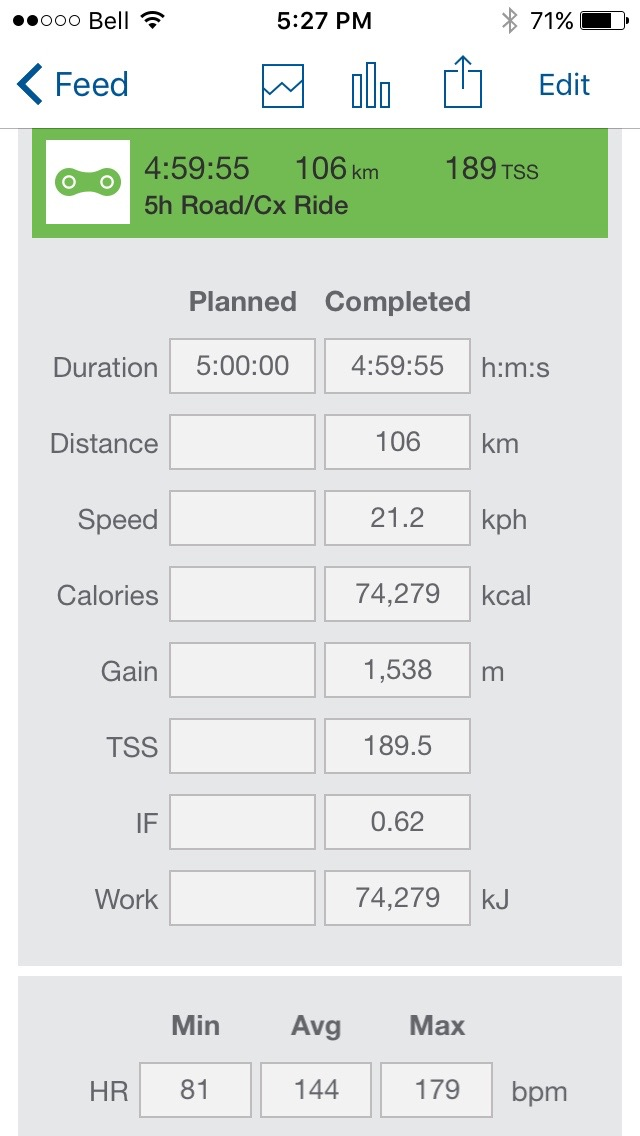 That time I never came back from a ride because I lost 75000 calories..?