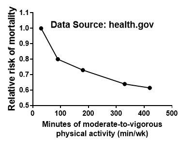 Data Source: Office of Disease Prevention and Health Promotion at  health.gov