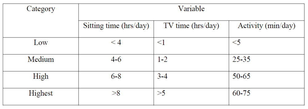 Categories of sitting time, TV-viewing time, and activity time