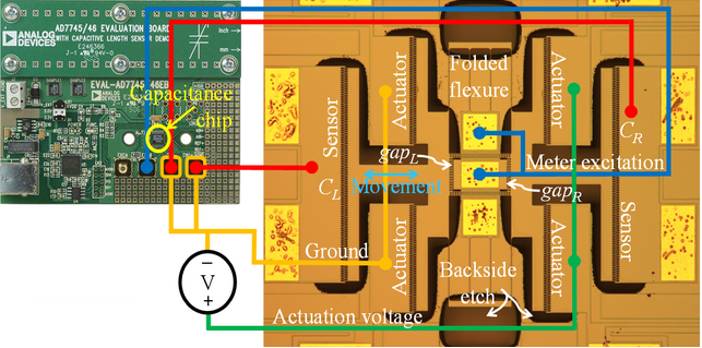A self-calibratable MEMS device. the Capacitance chip has attofarad resolution, which corresponds to sub-nanometer accuracy in measuring overetch geometry. Then accurate measurements of Displacement, stiffness, and comb force are determined at once with the same relative error.