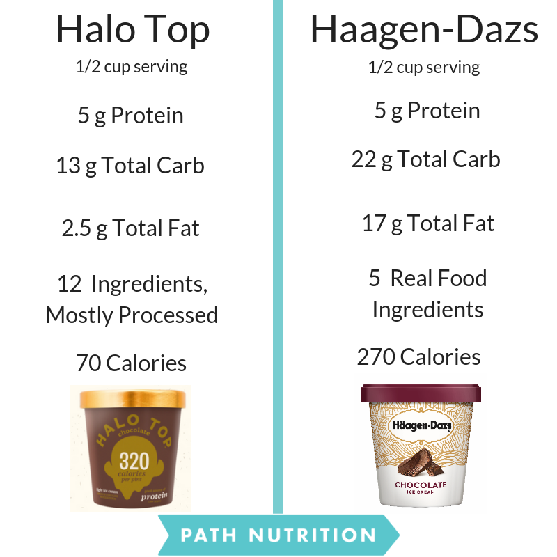 Is Halo Top Healthier than Regular Ice Cream?