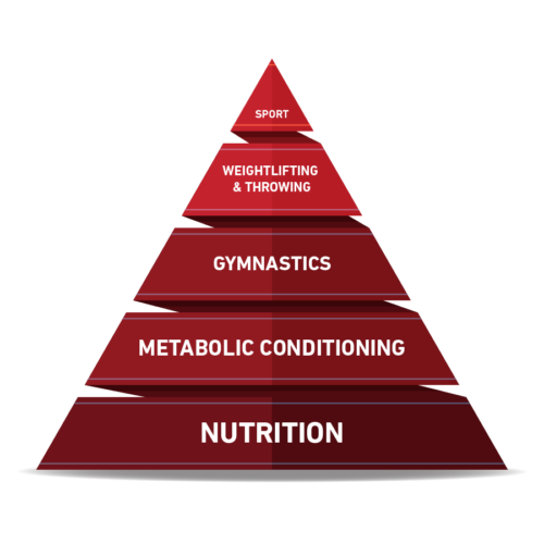 The CrossFit Pyramid. Nutrition is the Key