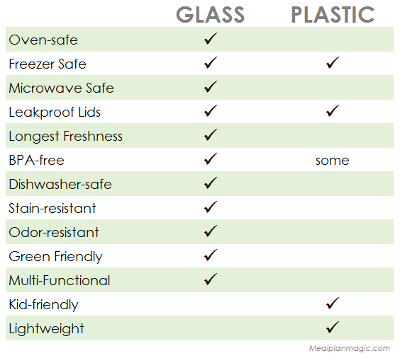 Glass-versus-plastic-food-storage-tuperware-containers-comparison.png