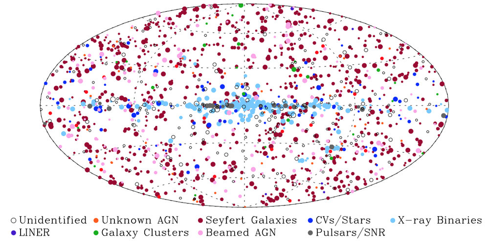 All-sky map of the Swift-BAT 105 month sources. Click to see the whole features.