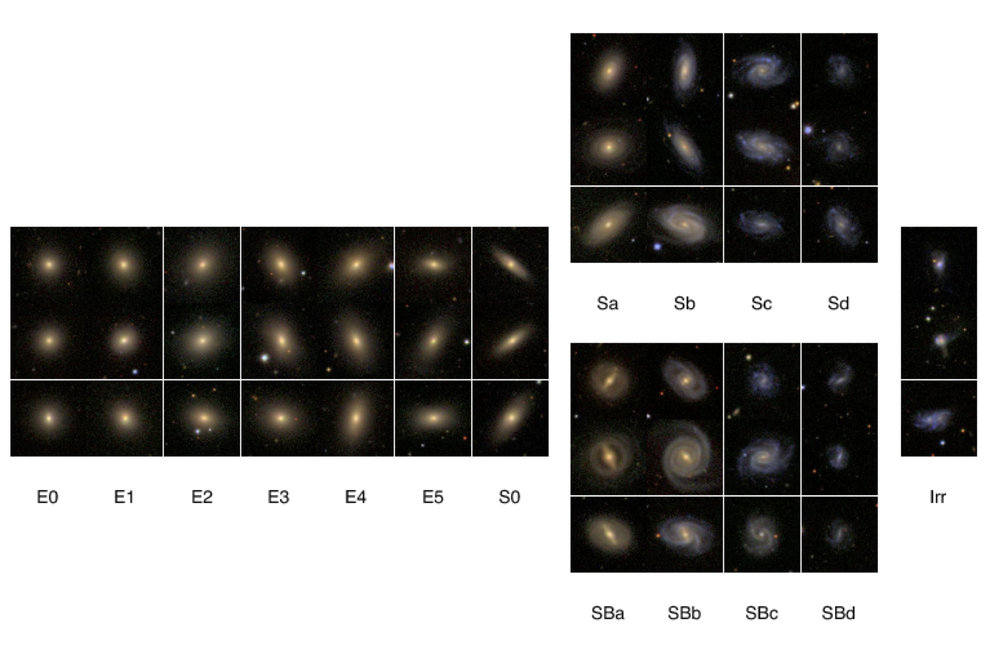Samples of the SDSS DR7 composite images of morphologically classified galaxies in the Hubble Sequence. Click to see the whole features.