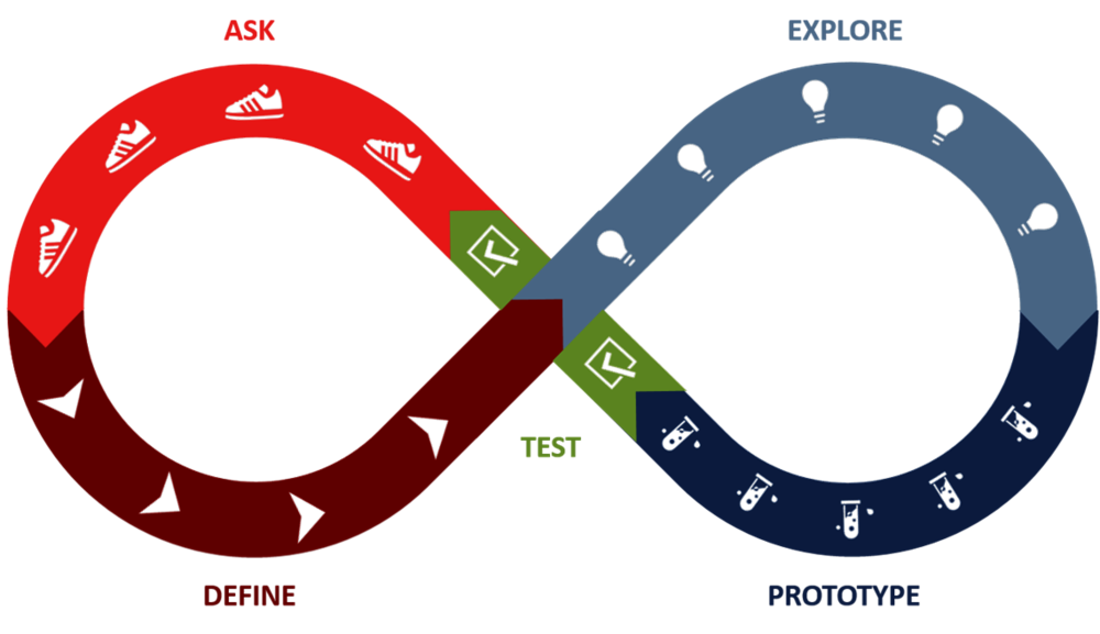 Design Thinking Approach - Problem Solving