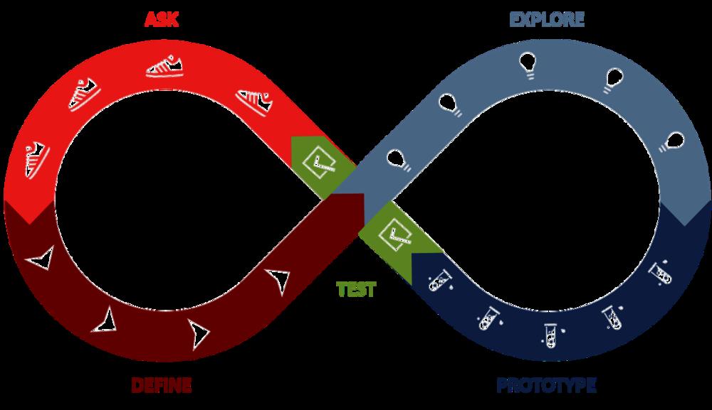 Design Thinking - Mindset