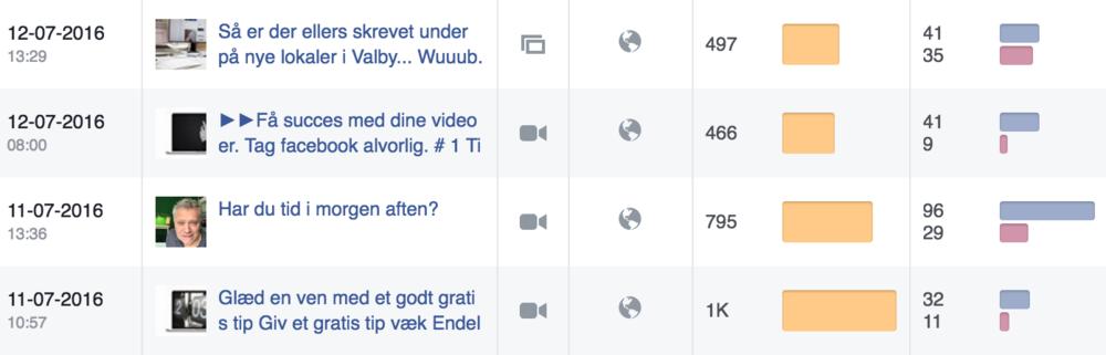 Facebook live giver 3 gange så meget opmærksomhed end andre opslag