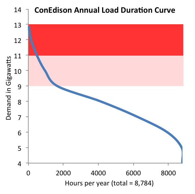 ConEd 2012 load duration data; note CECONY overlaps Westchester Cty, but is mostly New York City.