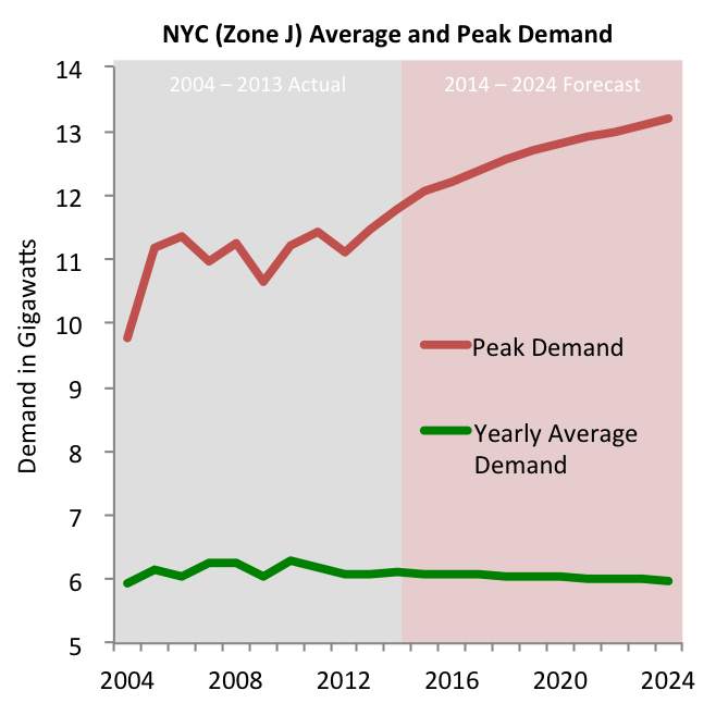 NYISO: NYC peak and average annual demand, 2004 - 2024F.