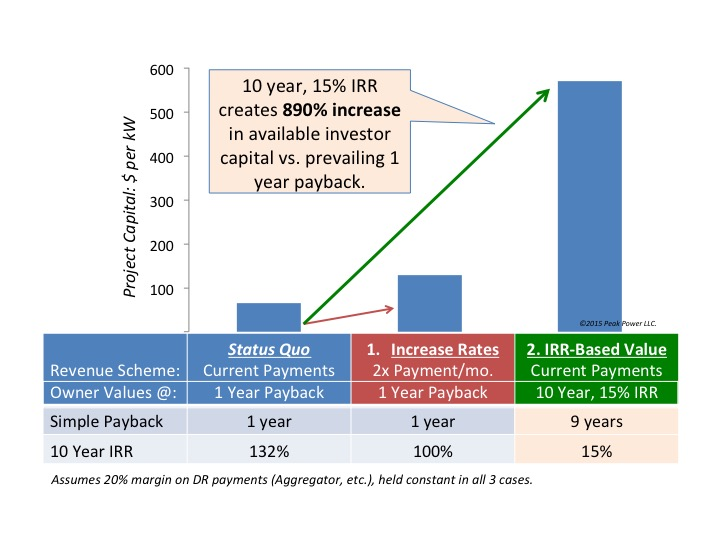 By applying a 15% discount rate to 10 years of DR payments, investment amounts grow to   nine times   the current status quo; this effect creates far more leverage than merely increasing rates.