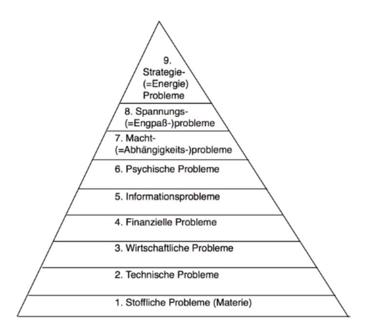 Problem Pyramide Watzlawick Mewes