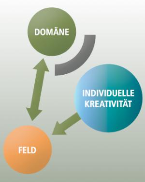 Kreativität Abbildung 2