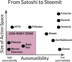 From Satoshi to Steemit   Behavioral Crypto-Economics: The Challenge and Promise of Blockchain Incentive Design