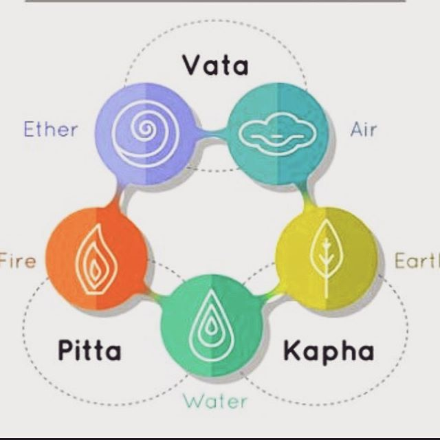 Living your Yoga and Understanding your Dosha #saturday  2pm . 🕉In this workshop you will learn the Yamas/Niyamas based on the eight limbs of Yoga by Patanjali. . ☯️ Literally means positive duties or observances. In Indian traditions, particularly Yoga, niyamas and its complement, Yamas, are recommended activities and habits for healthy living, spiritual enlightenment and liberated state of existence. . ☮️Doshas are the forces that create the physical body. They determine conditions of growth, aging, health and disease. Typically, one of the three doshas predominates and determines one's constitution or mind-body type. By understanding individual habits, emotional responses, and body type, practitioners can adapt their yoga practice accordingly. The same applies for Ayurveda treatments focused on alleviating any doshic excesses (illness) via powerful herbs and/or through the improvement of general lifestyle practices such as pranayama, meditation and yoga postures. . ☸️This will be a general overview workshop and a continuation to study deeper will be accessible in future workshops. . 💰$25 register via our Welcome #linkinbio . 💜 #pitta #vata #kapha #ayurveda #8limbsofyoga #yoga #yogini #yama #niyama #yamas #yamasandniyamas #ayurvedalifestyle #ayurvedicmedicine