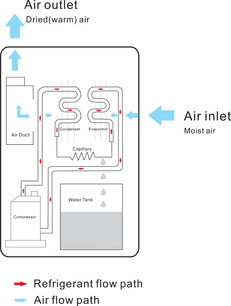 How a dehumidifier works