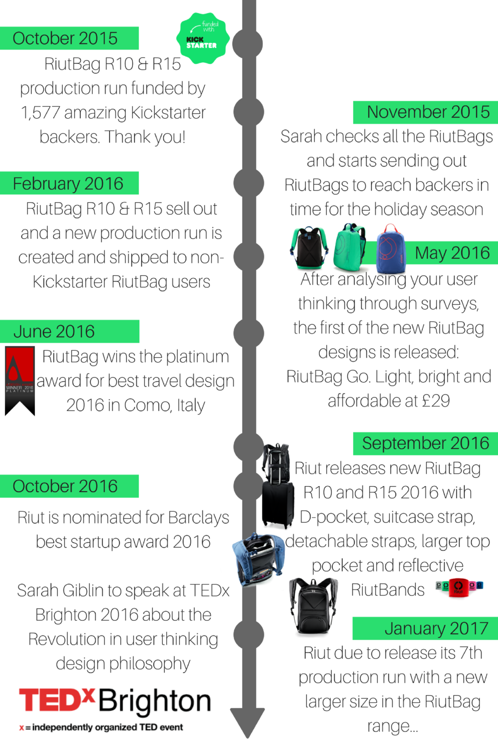 RiutBag Riut backpack startup Kickstarter progress 2016