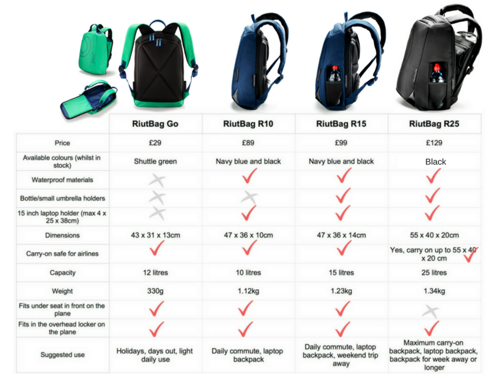 which best backpack buy for work holiday laptop 2017
