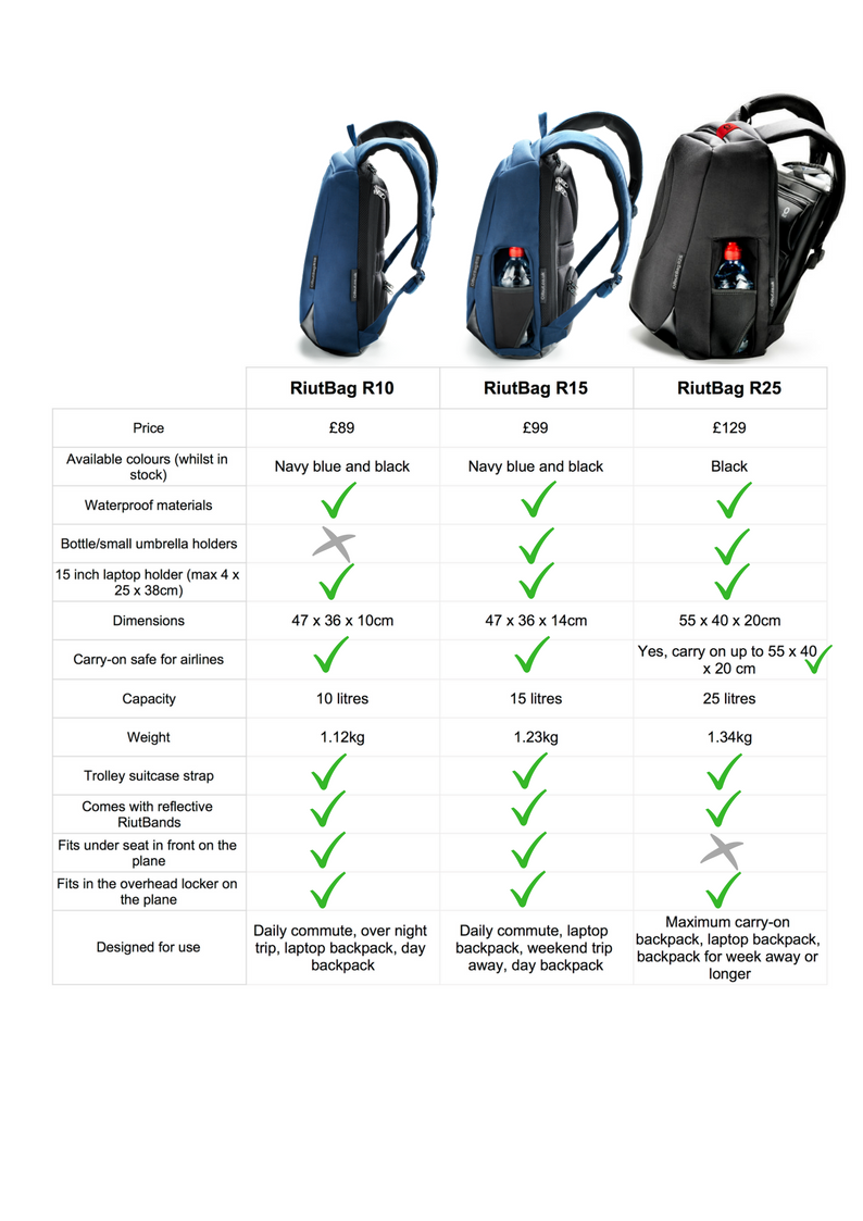 which backpack should I get for work commute holiday riutbag riut safe backpack black navy blue
