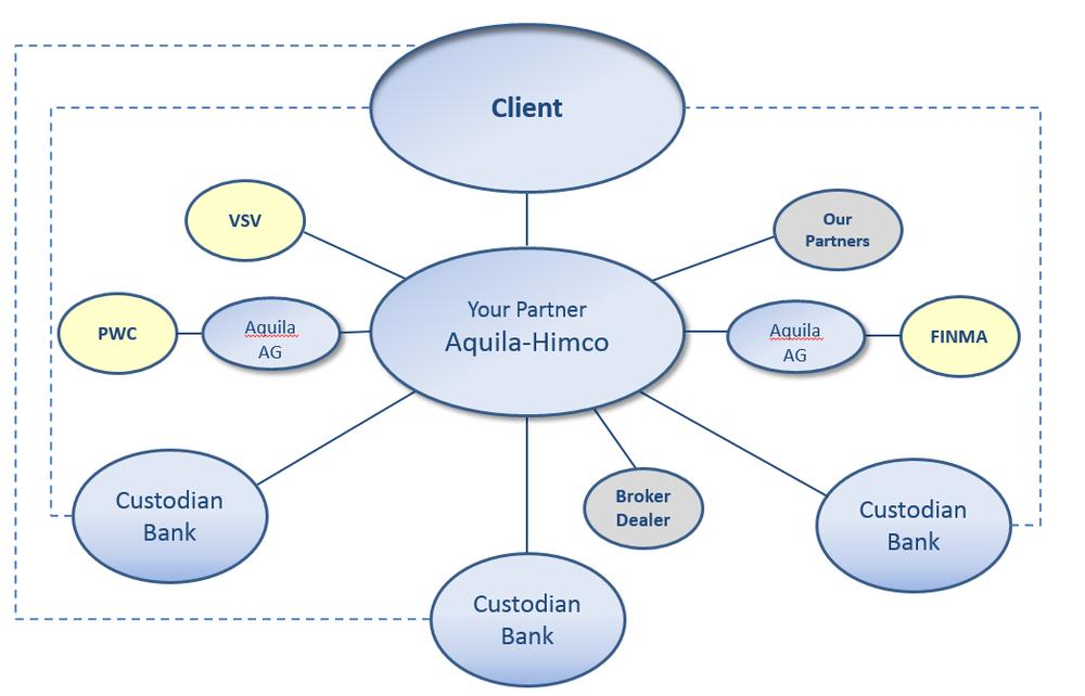 Grafik Aquila Himco.png