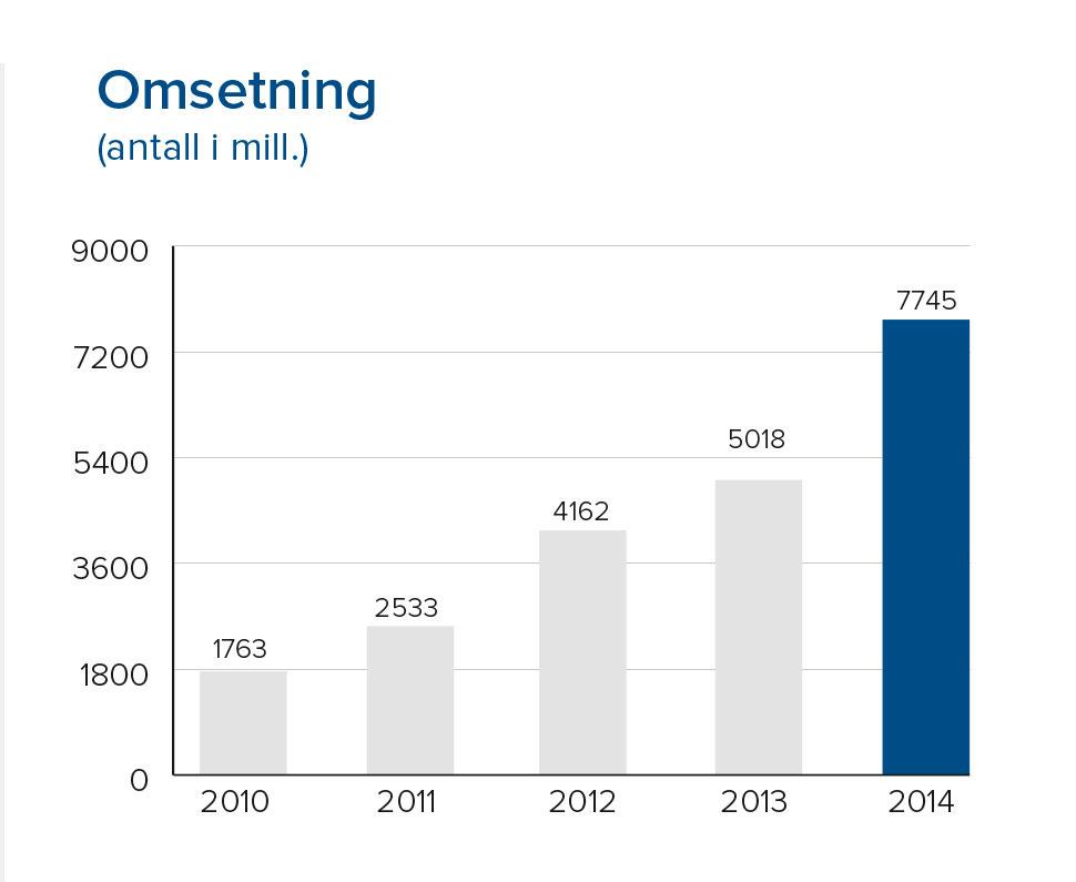 7745 million kroner i omsetning i 2014.