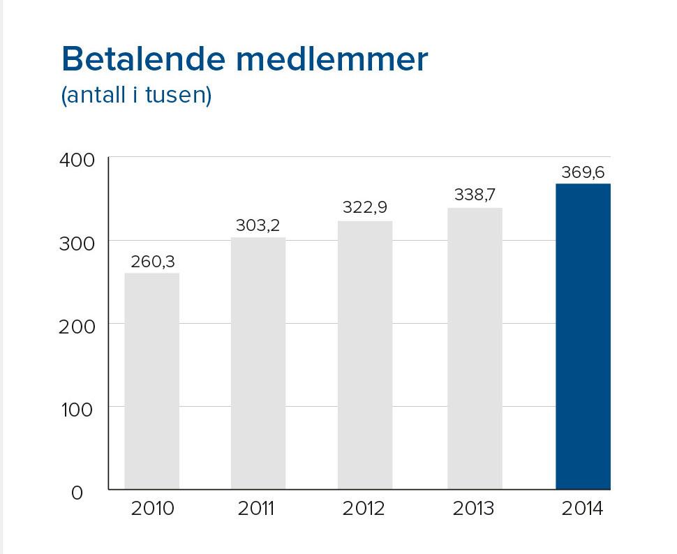 369,6 betalende medlemmer i 2014.
