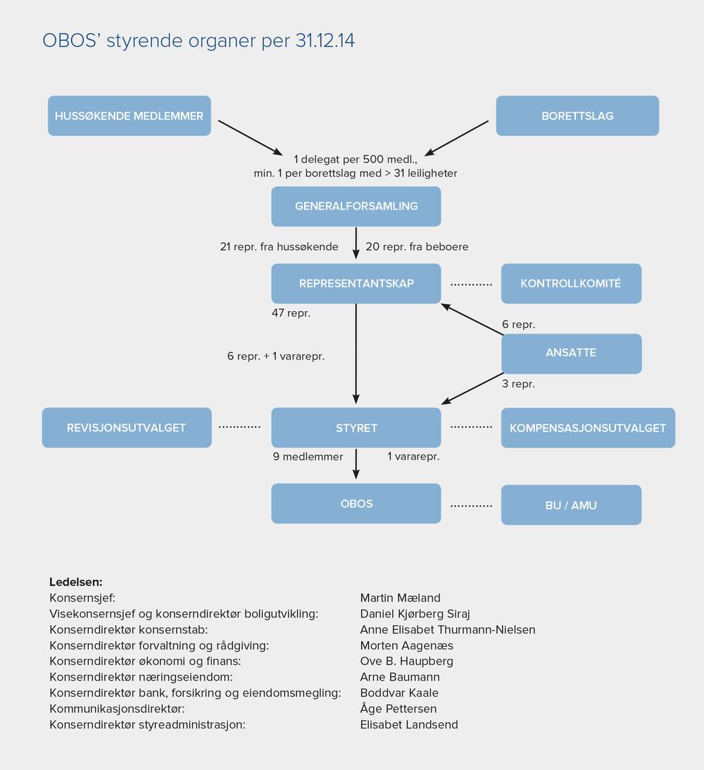 Styrende organer i Obos
