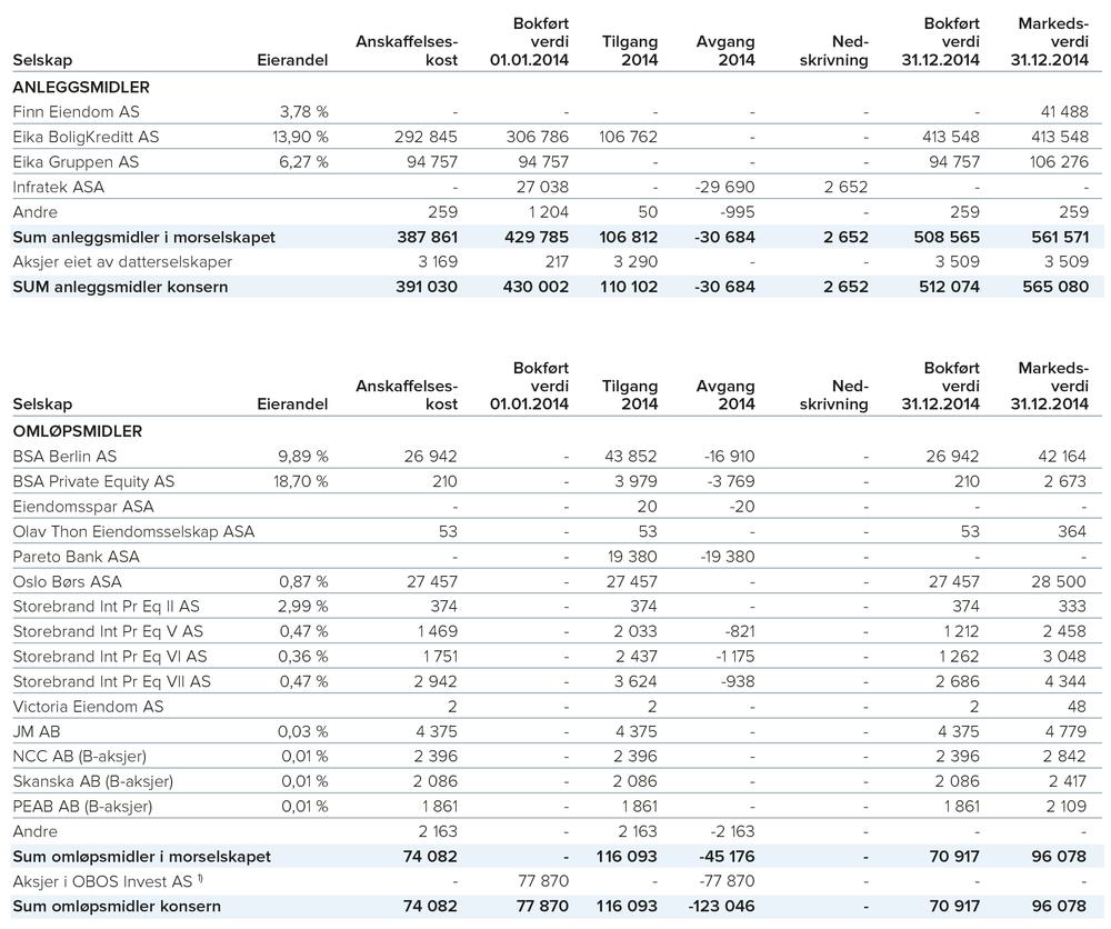 1) OBOS Invest AS ble innfusjonert i OBOS morselskap med regnskapsmessig virkning fra og med 01.01.2014, se note 1. 2) Av balanseført verdi er 54 prosent i børsnoterte papirer.